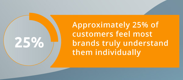 An infographic about how customers feel about brands.