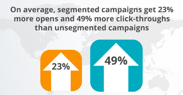 Graphic showing 49 percent more click-throughs in segmented campaigns