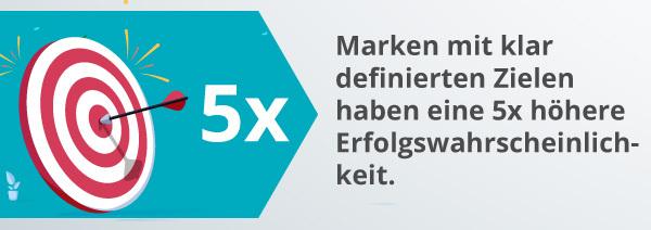 Eine Infografik zu den Zielen der Markenbildung.