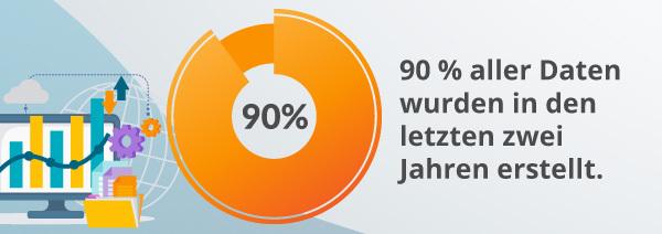 Eine Infografik zu Daten.
