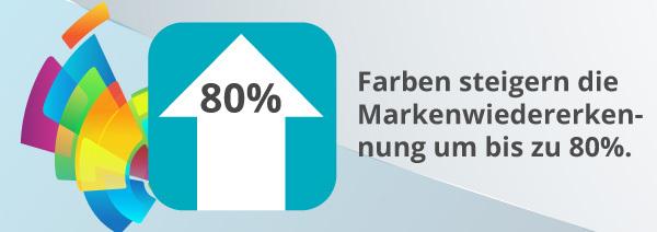 Eine Infografik zu Farben in Bezug auf Markenwiedererkennung.