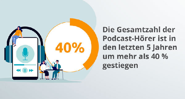 Eine Infografik informiert über die Zahl der Podcast-Hörer.