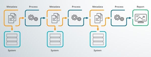 A data flow process.