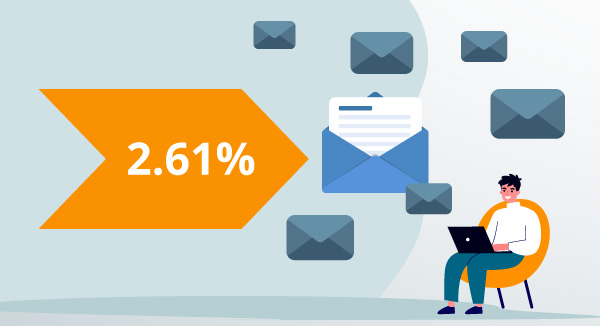 Average email click-through rate is 2.61 percent.