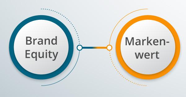 Ein Bild mit Symbolen für Brand Equity und Markenwert.