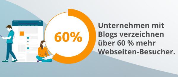 Eine Infografik gibt Auskunft über die Anzahl der Blog-Besucher.