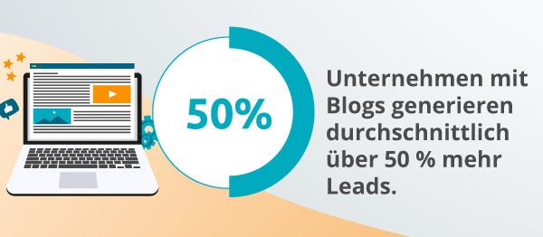 Eine Infografik zu Branding-Blogs, die Leads generieren.