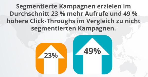 Eine Grafik veranschaulicht, dass bei segmentierten Kampagnen 49 Prozent mehr Click-Throughs erzielt wurden.