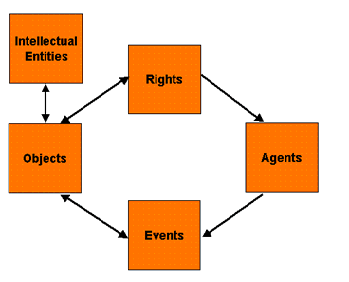An illustration demonstrating intellectual properties.