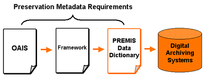 An illustration of preservation metadata requirements.