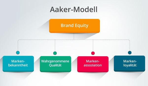 Abbildung des Aaker-Modells als grafische Darstellung.