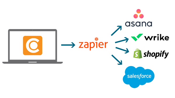 An overview of how Canto connects to other applications through Zapier.