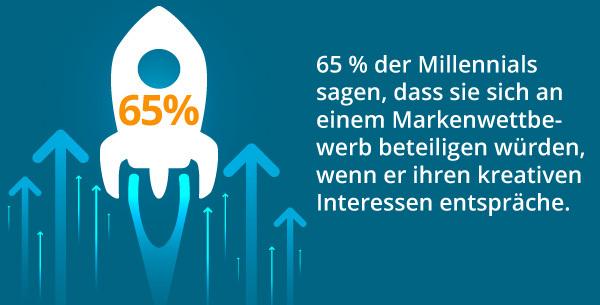 Eine Infografik zu Wettbewerben von Marken.
