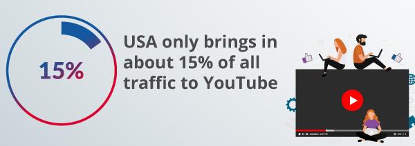 Eine Infografik zum Datenverkehr auf YouTube.