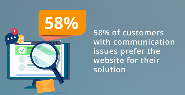 An infographic about communication on a company website.