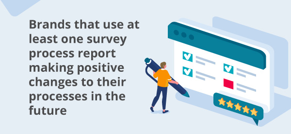 An infographic about surveys.