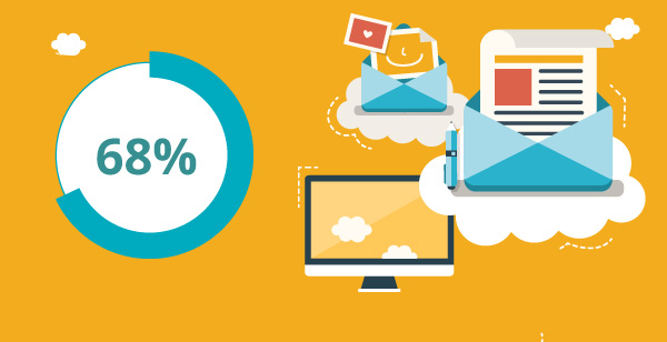 Illustration of email marketing process with 68% statistic.