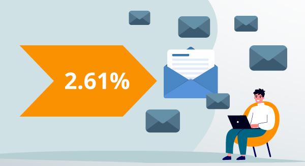 Die durchschnittliche E-Mail Click-Through-Rate beträgt 2,61 Prozent.