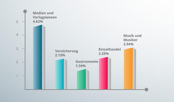 Ein Balkendiagramm zeigt die durchschnittliche Click-Through-Rate von E-Mails nach Branche.