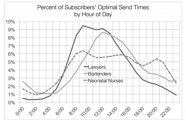 Graph from Mailchimp's Optimum Send Time Report showing different peaks for lawyers, bartenders, and nurses.