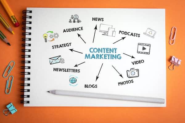 Das Wort 'Content Marketing' steht auf einem Blatt und Pfeile zeigen auf verschiedene wichtige Elemente des Konzepts.