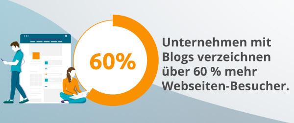 Eine Infografik über Branding-Blogs.