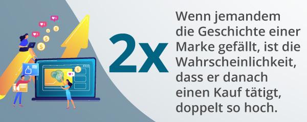 Eine Infografik über Käufe unter dem Einfluss von Markengeschichten.