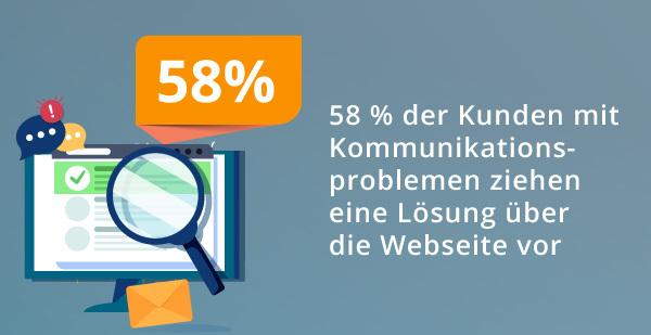 Eine Infografik zum Thema Kommunikation über die Webseite eines Unternehmens.