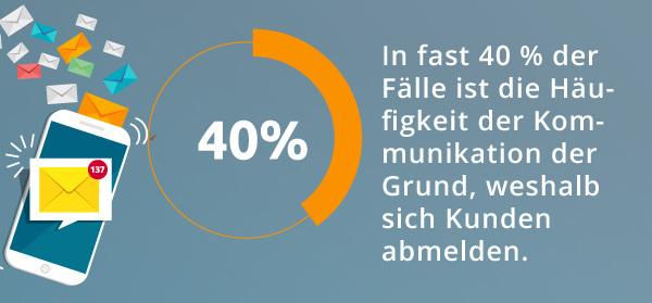 Eine Infografik zum Thema Abmelden von Mitteilungen.