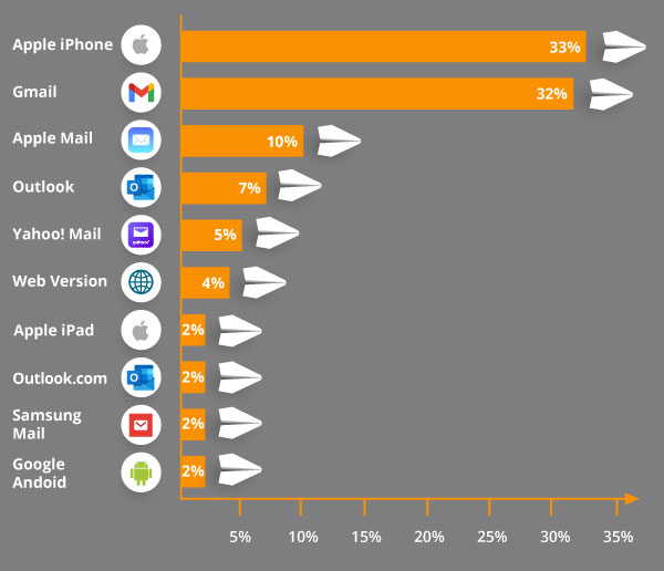 Graph depicting market share of most popular email clients.