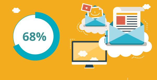 Veranschaulichung des E-Mail-Marketingprozesses mit einer Statistik Angabe von 68 %.