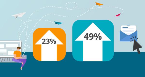 Illustration zur gesteigerten Öffnungs- und Klickrate infolge der Segmentierung.
