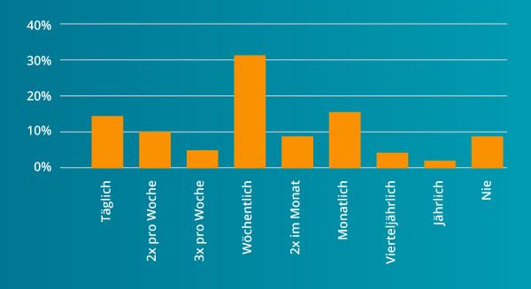 Ein Balkendiagramm zeigt die verschiedenen Vorlieben hinsichtlich der E-Mail-Kadenz.