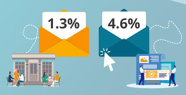 Illustration der Click-Through-Raten in der Gastronomie und Medienbranche.
