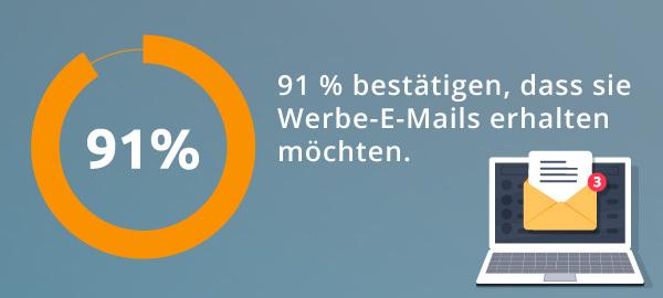 Grafische Veranschaulichung einer Statistik: 91 % der Befragten geben an, dass sie Werbe-E-Mails erhalten möchten.
