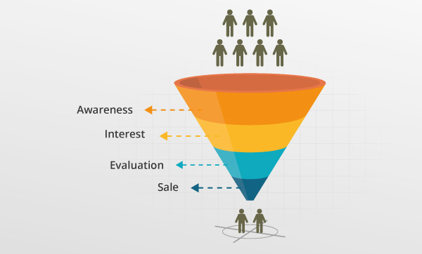 Illustration of the marketing funnel with the stages awareness, interest and evaluation.