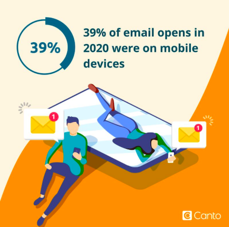Marketing infographic about email open rates on mobile devices.