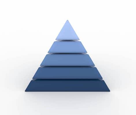 Eine Pyramide mit mehreren Ebenen.