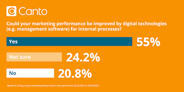 Illustration of statistic that 55% of marketing teams think better software could make them more efficient.