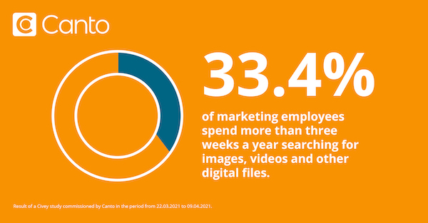 Illustration of statistic that 33.4% of marketers waste three weeks each year searching for files.