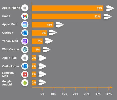 Eine Übersicht zeigt die Marktanteile für die beliebtesten E-Mail-Programme.